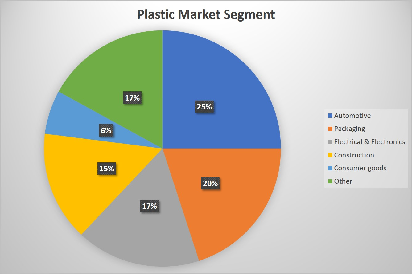 plastic market segments Archives - BarcelonaSail