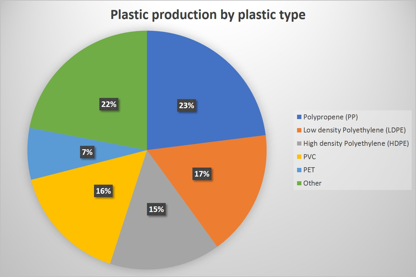 Plastic production by type Plastic Pollution during Sailing in Barcelona