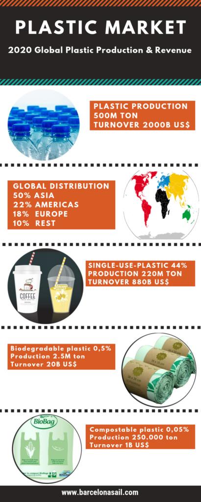 plastic market, biodegradable & compostable plastic
