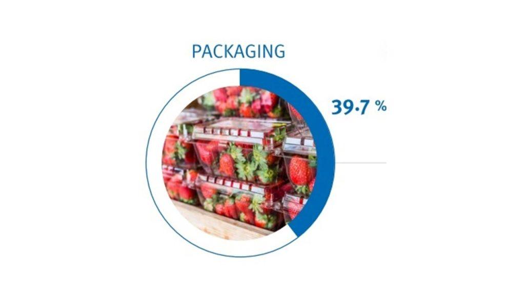 Packaging plastic segment 40%