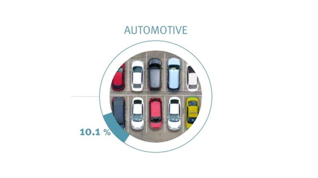 Automotive segment Exploring plastic commitment in Barcelona